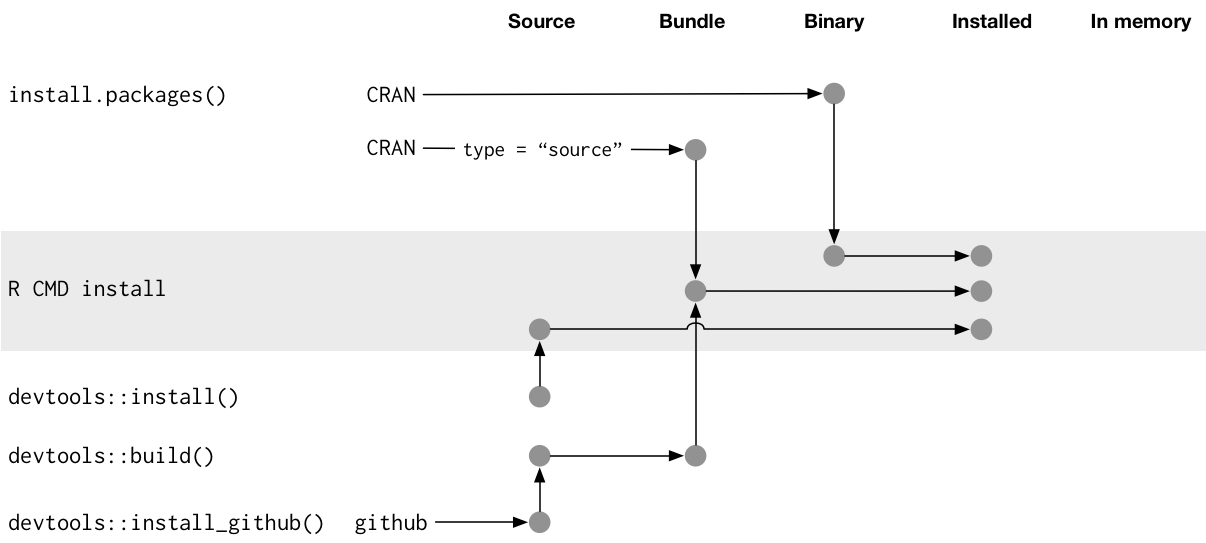Package structure · R packages